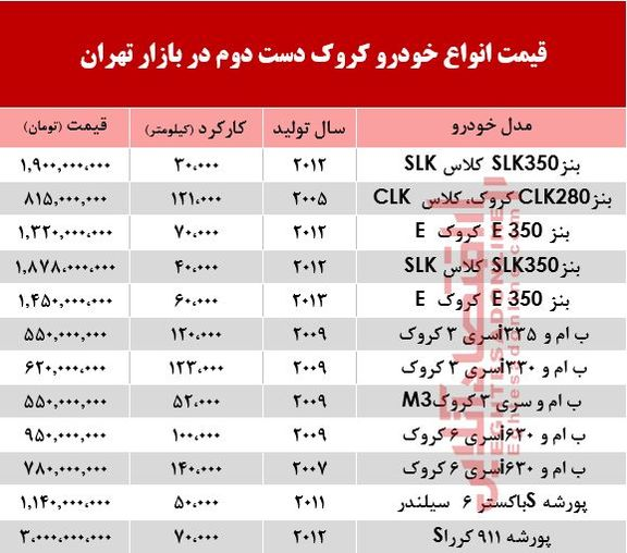 قیمت خودرو کروک دست دوم در بازار تهران +جدول