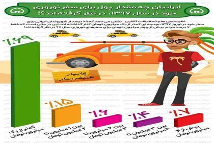 ایرانیان برای سفر نوروزی چقدر هزینه میکنند؟ +اینفوگرافیک
