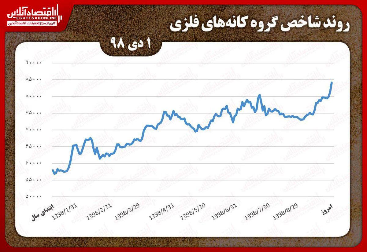 تداوم رشد شاخص کانههای فلزی بورس تهران/ صعود کچاد در روز آغاز دی ماه