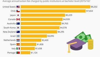 هزینه تحصیل در کدام کشورها گرانتر است؟ +اینفوگرافیک