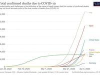 مقایسه آمار مرگ و میر کرونا در جهان +عکس