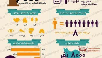 آمار اهدای عضو در ایران +اینفوگرافیک