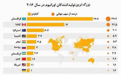 قزاقستان؛ زادگاه اورانیوم جهان