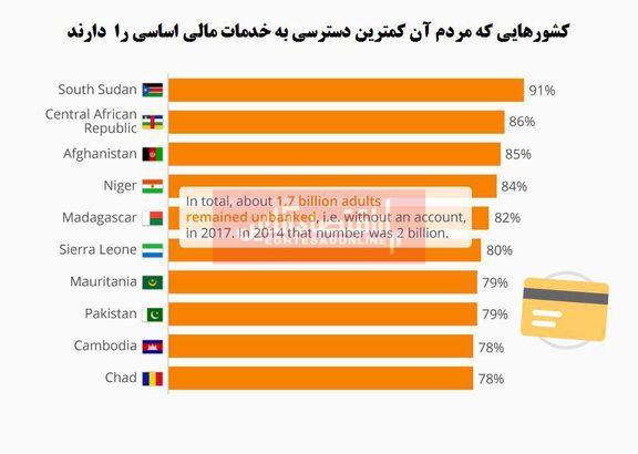 مردم کدام کشورها کمترین دسترسی به خدمات مالی را دارند؟