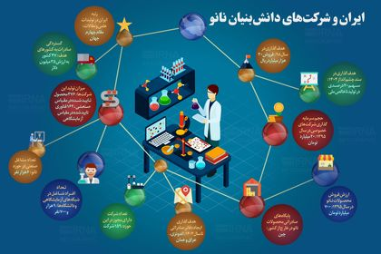 ایران و شرکتهای دانش بنیان نانو +اینفوگرافیک