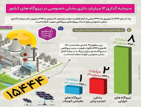 سرمایهگذاری بخش خصوصی برای تولید برق +اینفوگرافیک