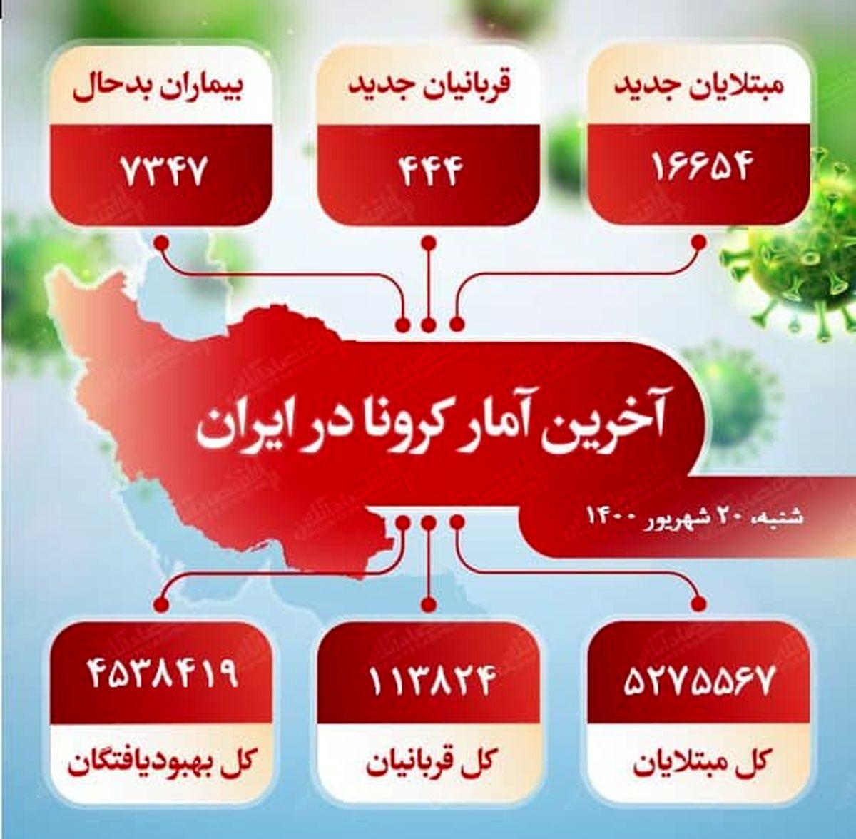 آخرین آمار کرونا در ایران (۱۴۰۰/۶/۲۰)