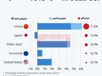 کرونا چه تاثیری بر تولید ناخالص داخلی جهان خواهد داشت؟/ پسرفت 1.5درصدی اقتصاد چین