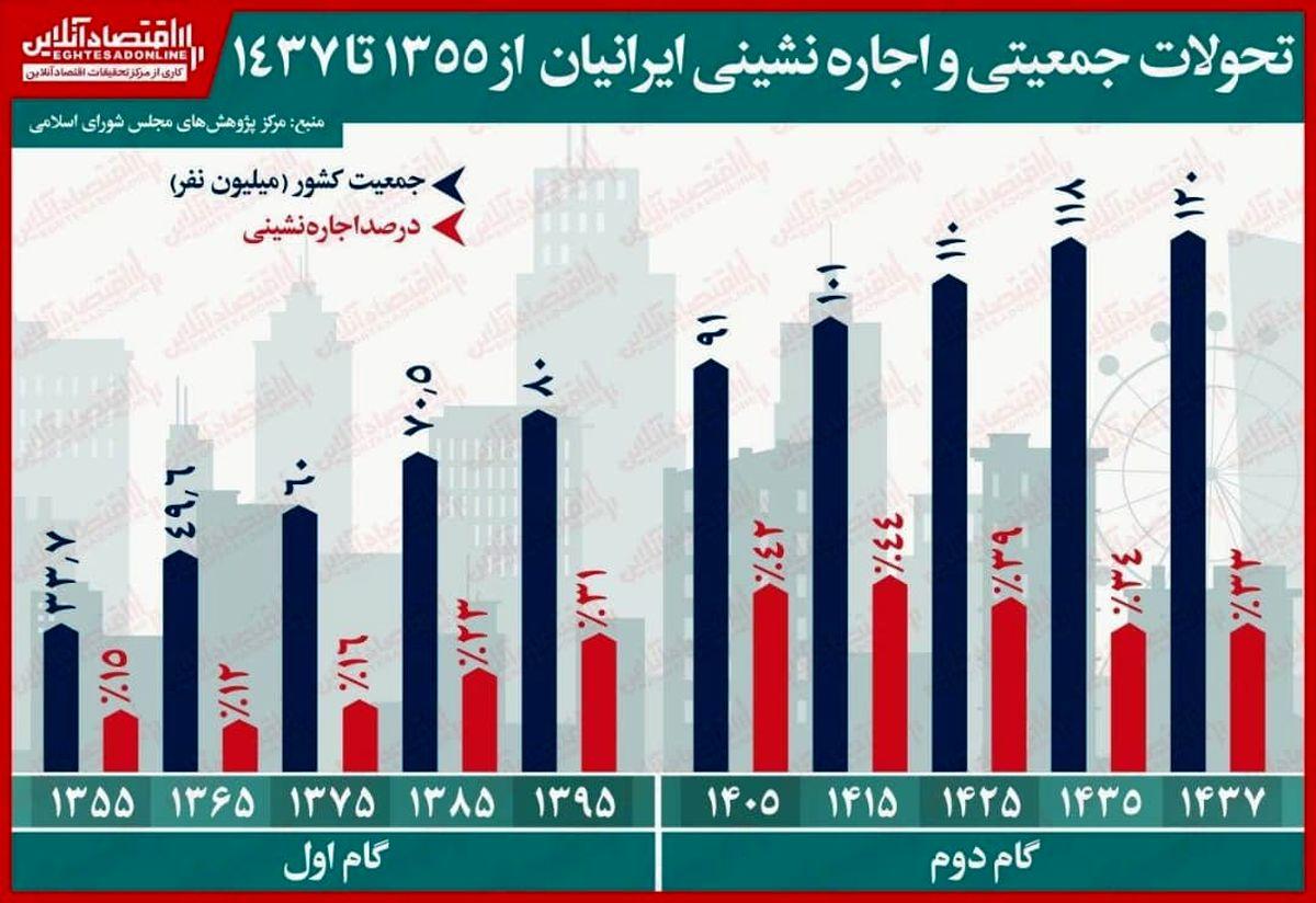 چند درصد جمعیت ایران در سال ۱۴۰۵اجاره نشین میشوند؟