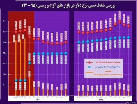 تغییرات نرخ رسمی و نرخ آزاد دلار در دولت یازدهم +اینفوگرافیک