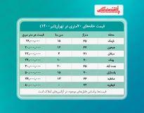 خانه های ۷۰متری تهران چند؟