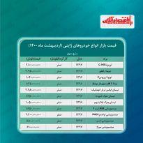 جدیدترین قیمت خودروهای ژاپنی در تهران + جدول