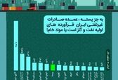 صادرات غیرنفتی ایران چقدر غیرنفتی است؟ +اینفوگرافیک