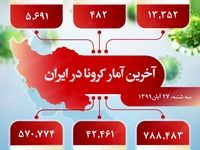 آخرین آمار کرونا در ایران (۹۹/۸/۲۷)