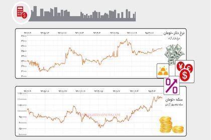 تغییرات نرخ دلار و قیمت سکه در ۲ سال گذشته +اینفوگرافیک