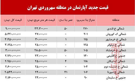 قیمت آپارتمان در منطقه سهروردی +جدول