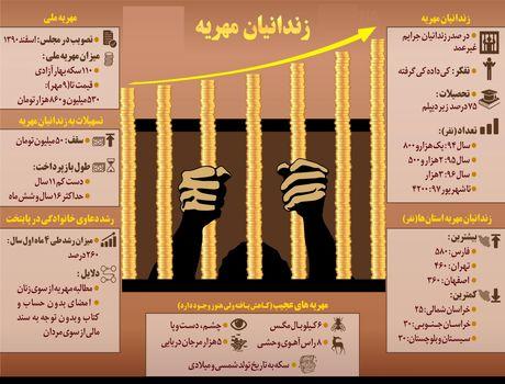 زندانیان کابین عروس تا این لحظه +اینفوگرافیک