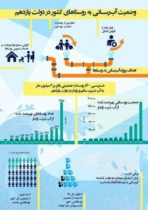 دسترسی به آب چه تحولاتی در زندگی روستاییان ایجاد کرده است؟ +اینفوگرافیک