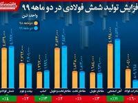 افزایش تولید شمش فولادی در دو ماهه سال۹۹