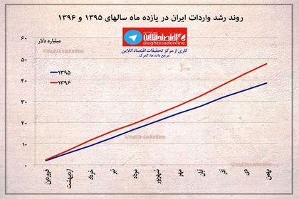 روند رشد واردات ایران در سالهای۱۳۹۵ و۱۳۹۶ +اینفوگرافیک