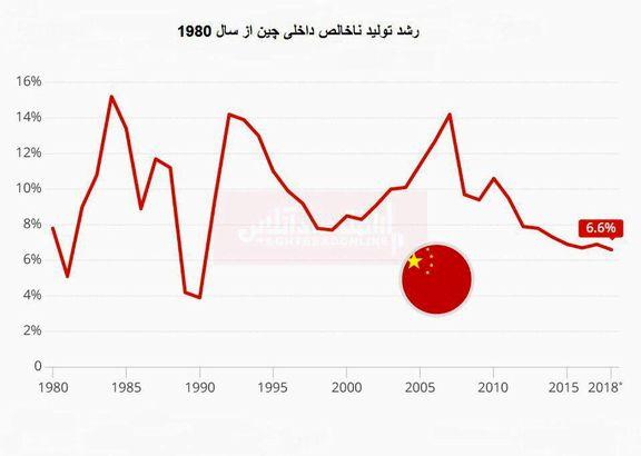 کند شدن رشد اقتصادی چین طی 28 سال گذشته