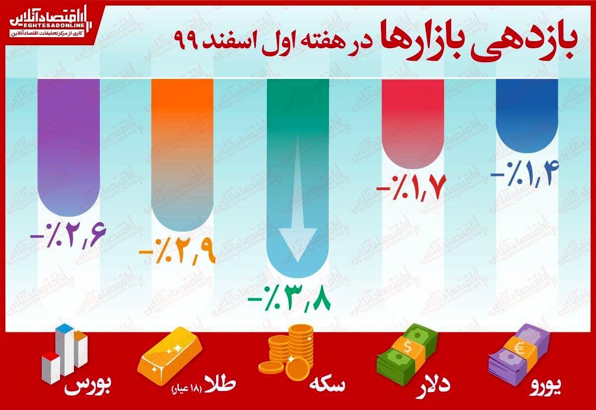 بازدهی منفی همه بازارها در هفته اول اسفند/ ثبت بیشترین زیان برای سکه