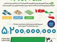 ترسیم نقشه راه همکاری کشاورزی ایران و ترکیه +اینفوگرافیک