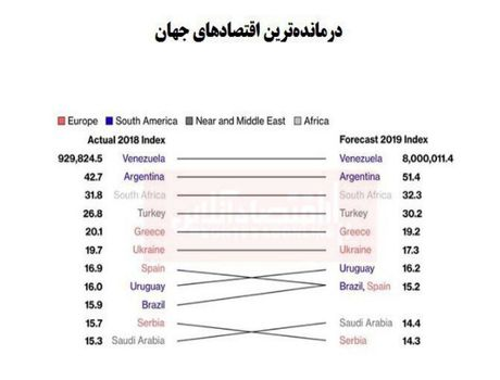 درماندهترین اقتصادهای جهان را بشناسید