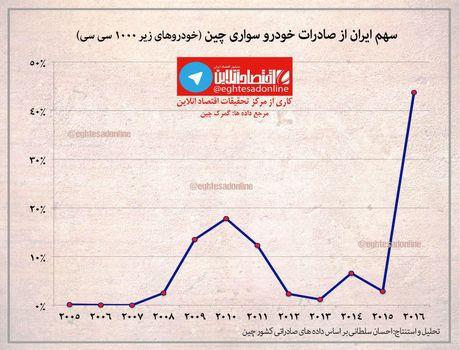 ایران مقصد ۴۰ درصد از خودروهای سواری چین +اینفوگرافیک