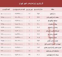 مظنه گرانترین آپارتمانهای تهران؟ +جدول