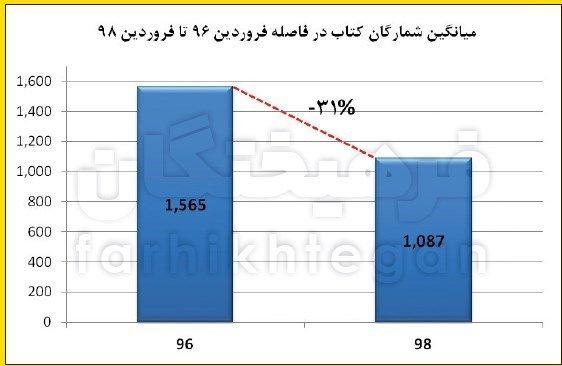 افزایش 98 درصدی قیمت کتاب طی دو سال