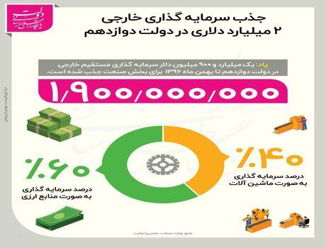 جذب ۲ میلیارد دلار سرمایه خارجی در بخش صنعت +اینفوگرافیک