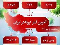 آخرین آمار کرونا در ایران (۱۳۹۹/۷/۱۶)