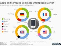 اپل یا سامسونگ؛ کدامیک میان کاربران محبوبترند؟ +اینفوگرافیک