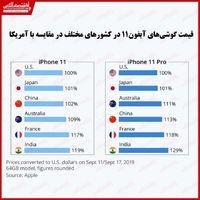 قیمت آیفون۱۱ در کدام کشورها گرانتر است؟/ اثر مالیات بر قیمت نهایی گوشیهای اپل