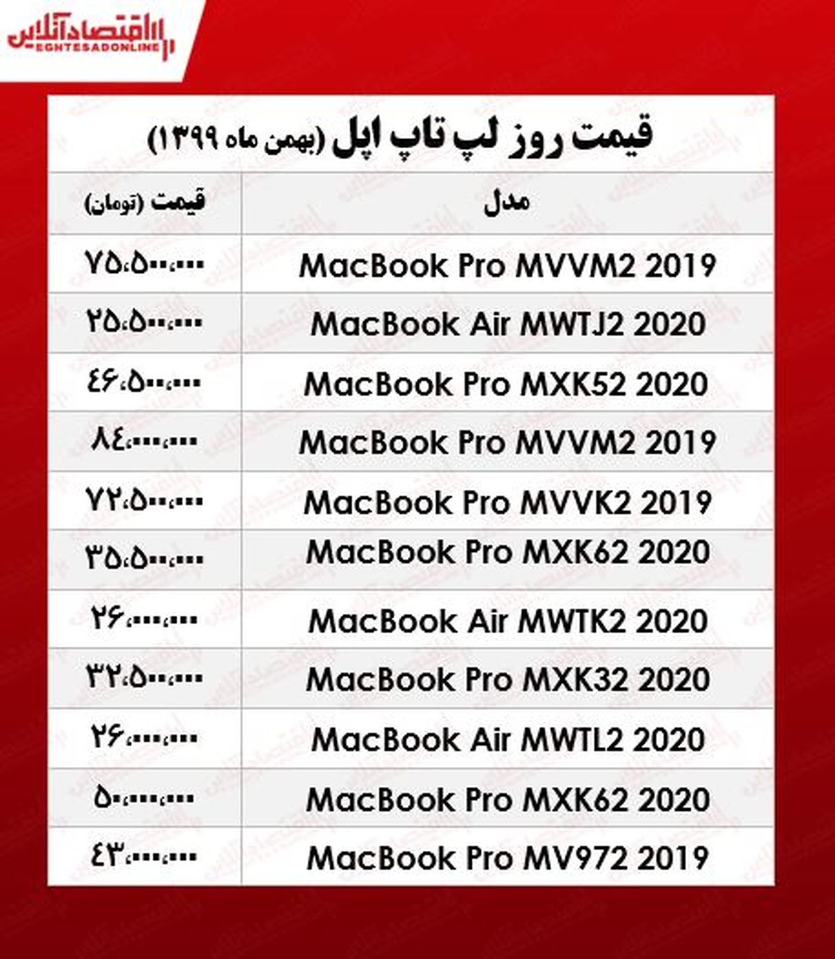انواع لپ تاپ اپل چند؟ +جدول