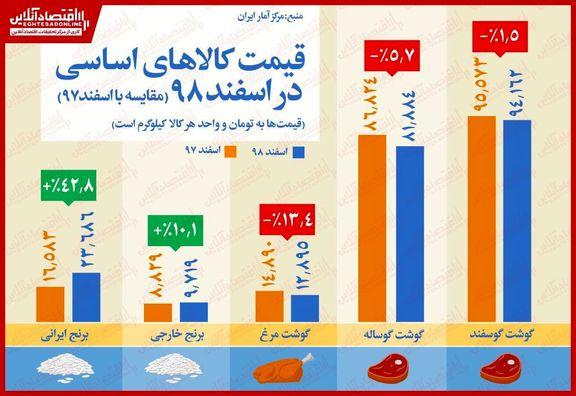 کدام کالاهای اساسی در اسفندماه ارزان شد؟/ رشد ٤٢درصدی بهای برنج نسبت به سال٩٧