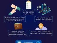 بهبود خدمات پس از فروش ایران خودرو