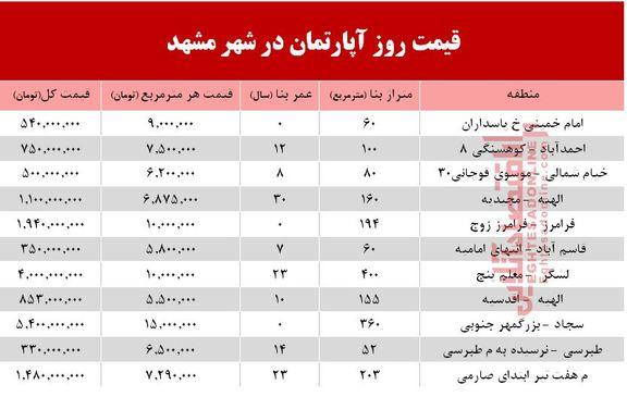 قیمت مسکن در شهر مقدس مشهد +جدول