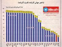 قدرت گذرنامه ایران و کشورهای جهان +اینفوگرافیک