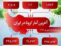 آخرین آمار کرونا در ایران (۱۳۹۹/۶/۱۱)
