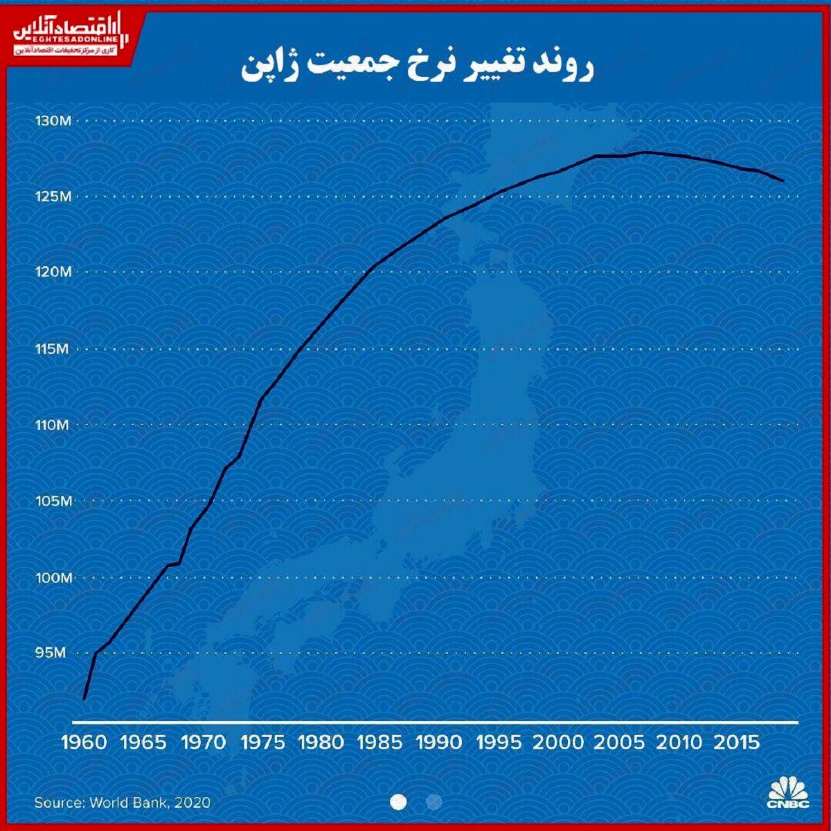 کاهش جمعیت ژاپن چه تاثیری بر اقتصاد آن داشته است؟