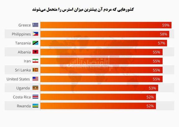 مردم کدام کشورها بیشتر استرس دارند؟/ ایران در جایگاه پنجم