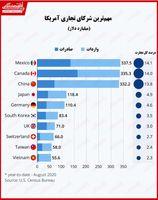 مهمترین شرکای تجاری آمریکا کدام کشورها هستند؟/ بیشترین واردات آمریکا همچنان از چین است