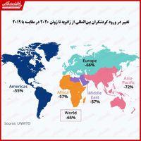 تاثیر مخرب ویروس کرونا بر صنعت گردشگردی جهان/ کاهش ۶۵ درصدی گردشگری