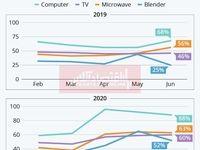 بررسی تاثیر کرونا بر لوازم الکترونیکی/ استفاده از تلویزیون و کامپیوتر چقدر افزایش یافت؟