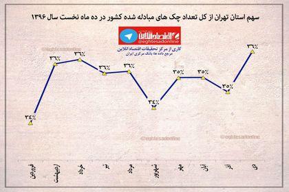 سهم تهران از تعداد چکهای مبادله شده کشور +اینفوگرافیک