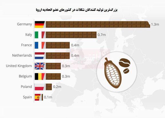 بزرگترین تولیدکنندگان شکلات در اتحادیه اروپا