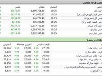 بورس تهران رکورد زد! (۱۳۹۹/۴/۱۱)