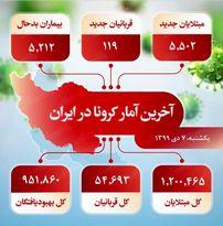 آخرین آمار کرونا در ایران (۹۹/۱۰/۷)
